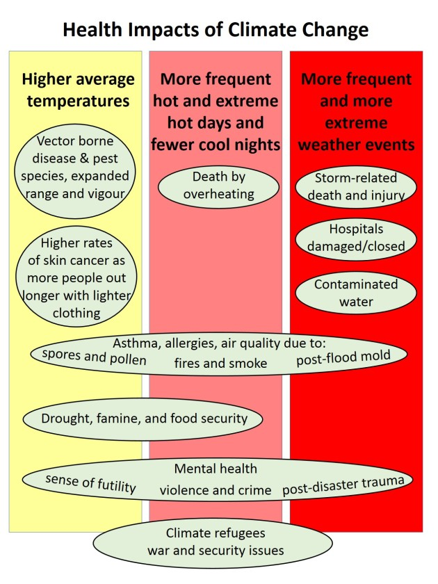 INFOGRAPHIC Health Impacts of Climate Change r