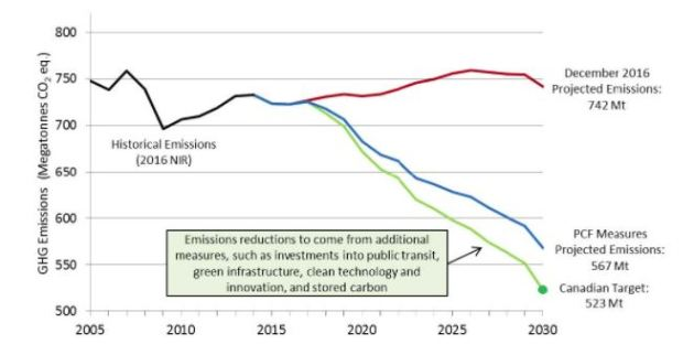 emissions trend
