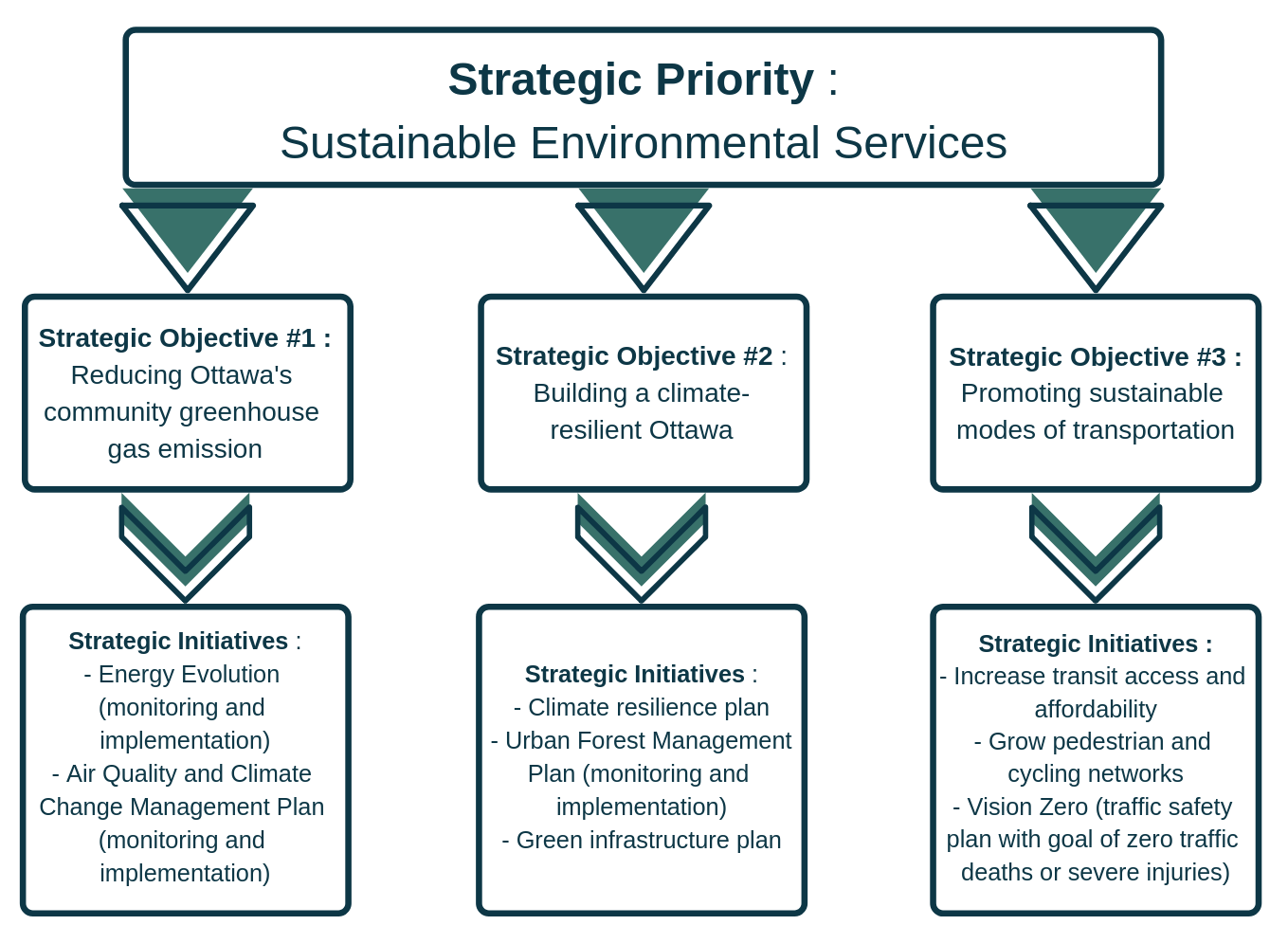 strategic-priority-_-sustainable-environmental-services-e1547671337262.png